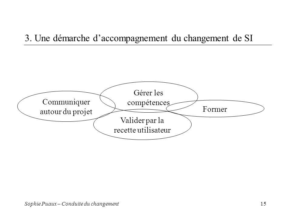3. Une démarche d'accompagnement du changement de SI
