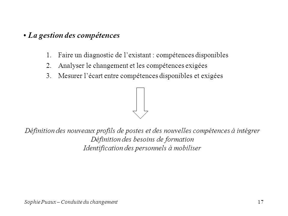 La gestion des compétences
