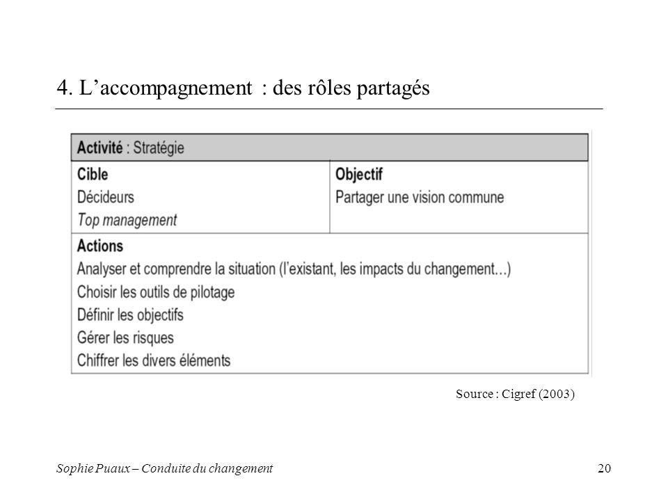 4. L'accompagnement : des rôles partagés