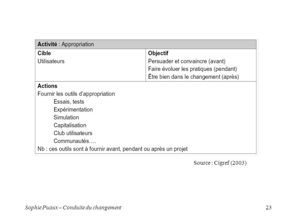 Source : Cigref (2003) Sophie Puaux – Conduite du changement