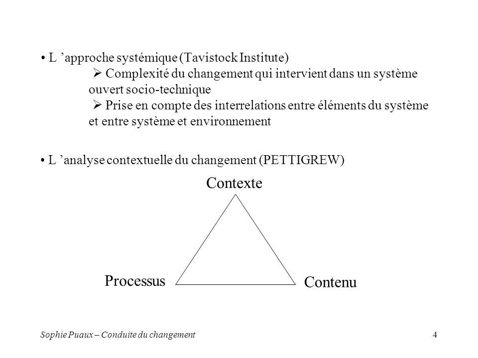 Contexte Processus Contenu