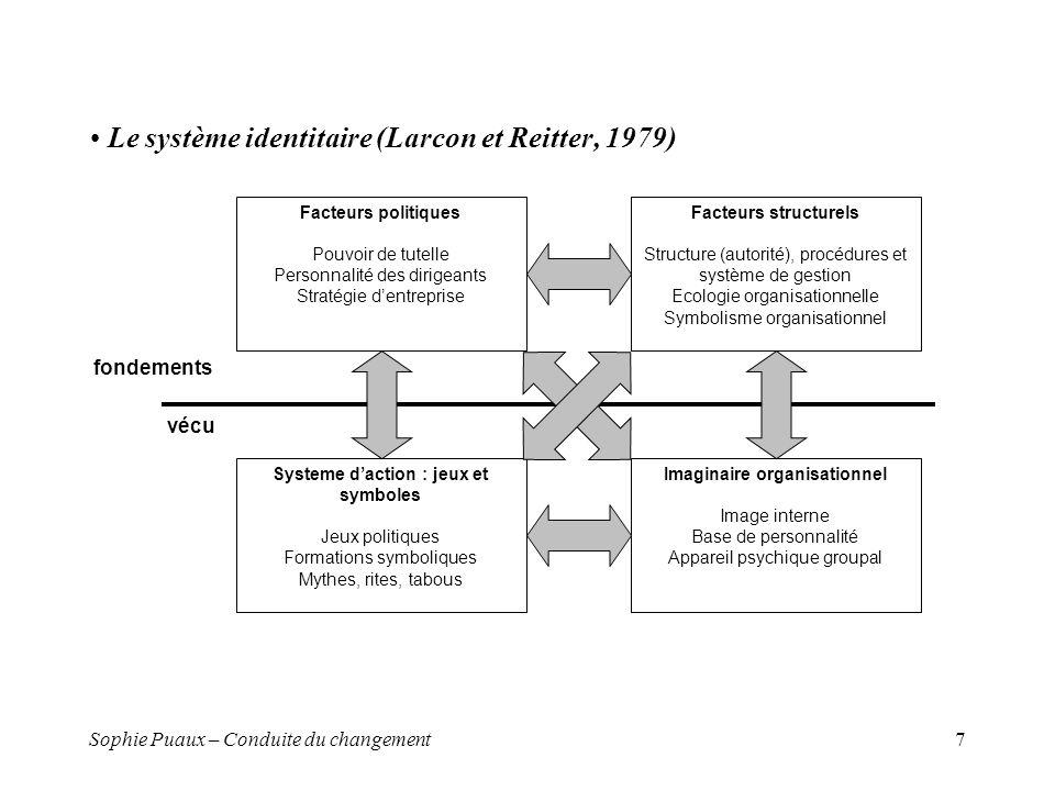 Le système identitaire (Larcon et Reitter, 1979)