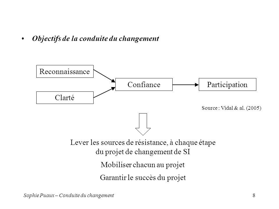 Objectifs de la conduite du changement