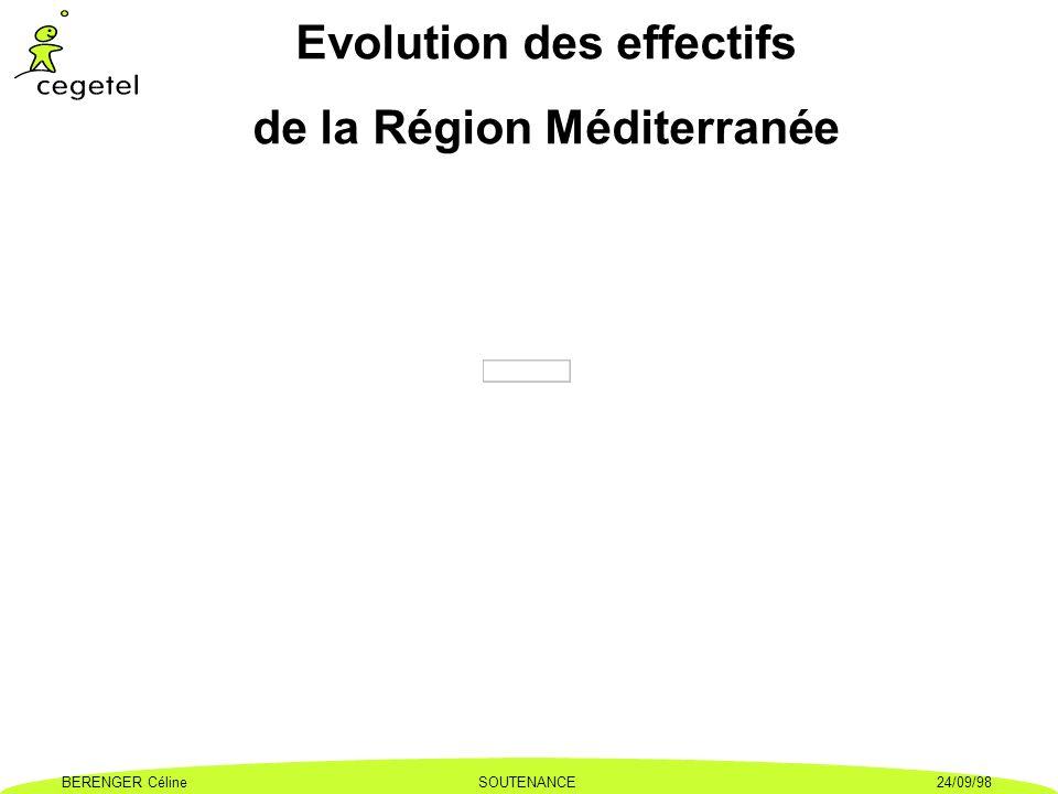 Evolution des effectifs de la Région Méditerranée