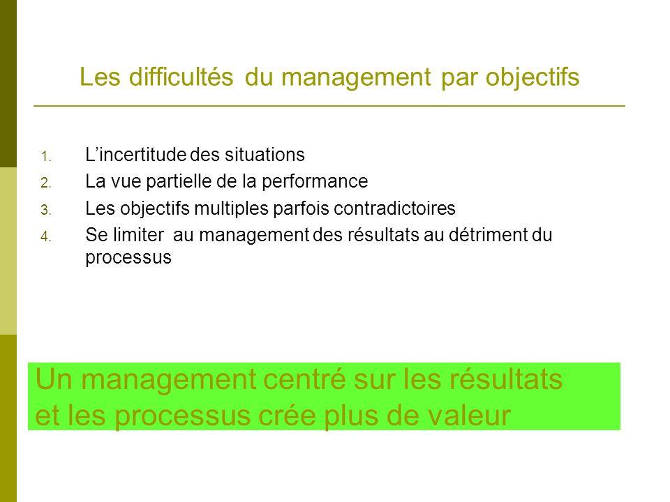 Les difficultés du management par objectifs