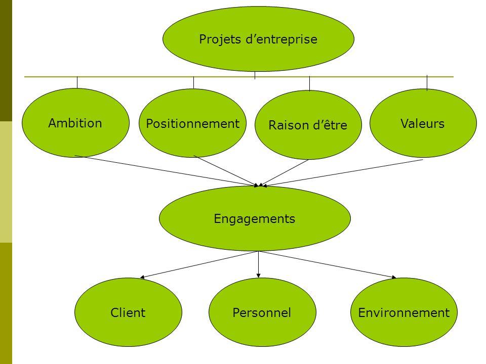 Projets d'entreprise Ambition. Positionnement. Raison d'être. Valeurs. Engagements. Client. Personnel.