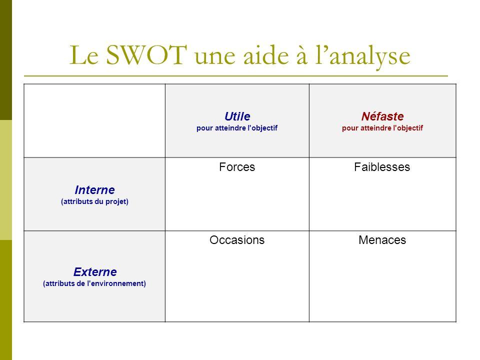 Le SWOT une aide à l'analyse