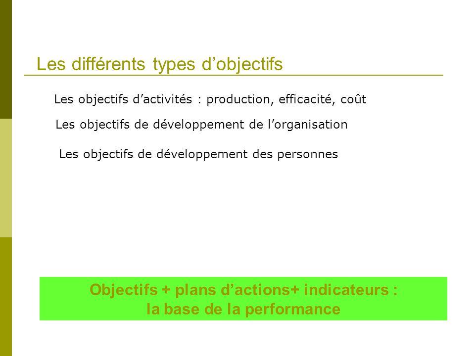Les différents types d'objectifs