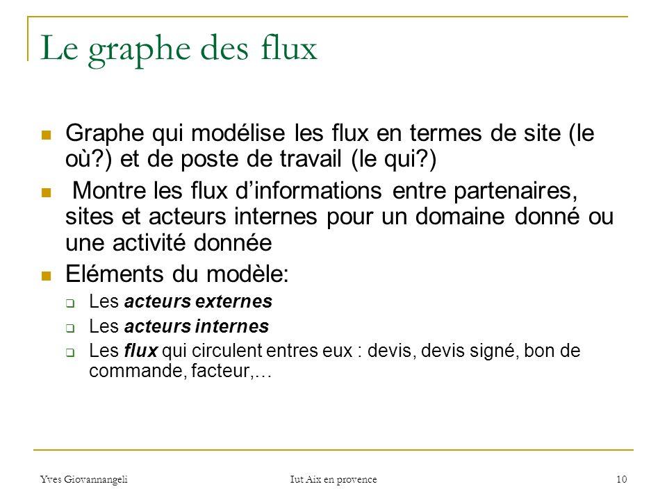 Le graphe des flux Graphe qui modélise les flux en termes de site (le où ) et de poste de travail (le qui )