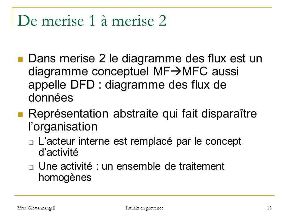 De merise 1 à merise 2Dans merise 2 le diagramme des flux est un diagramme conceptuel MFMFC aussi appelle DFD : diagramme des flux de données.