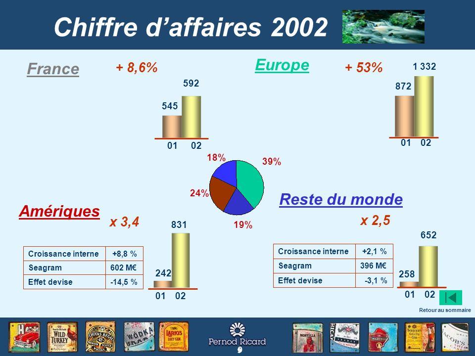 Chiffre d'affaires 2002 Europe France Reste du monde Amériques + 8,6%
