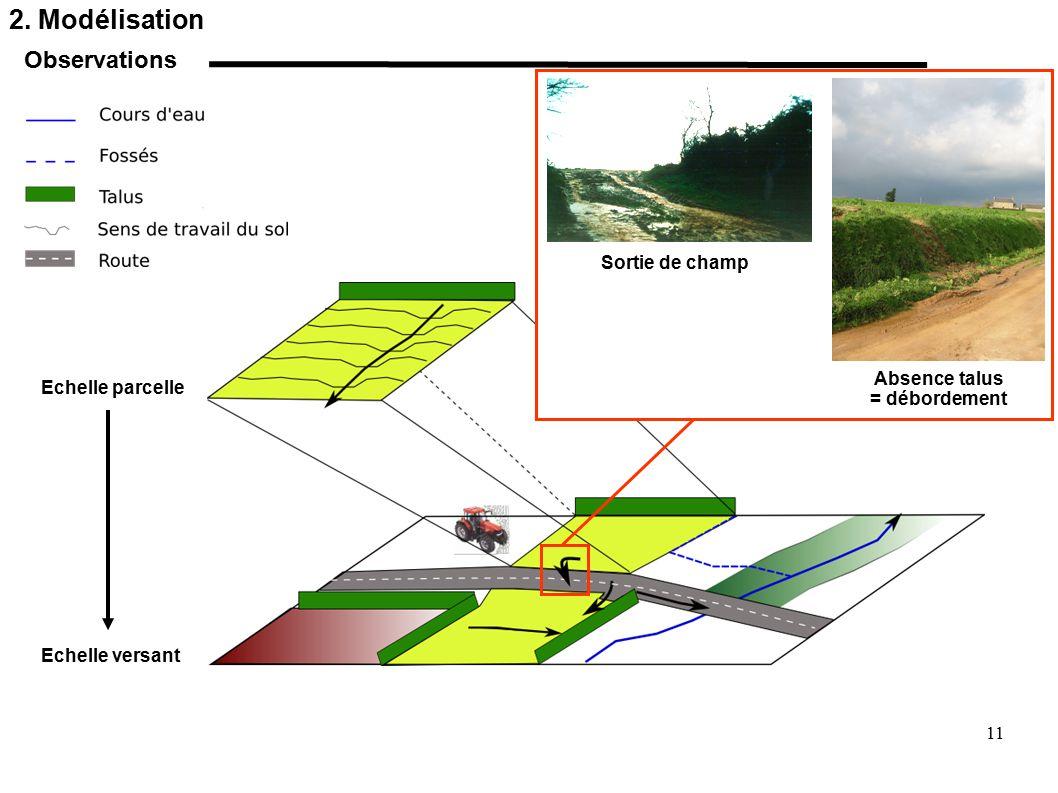 2. Modélisation Observations Sortie de champ Absence talus