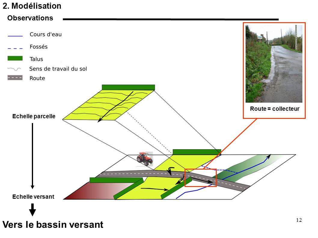 Vers le bassin versant 2. Modélisation Observations Route = collecteur