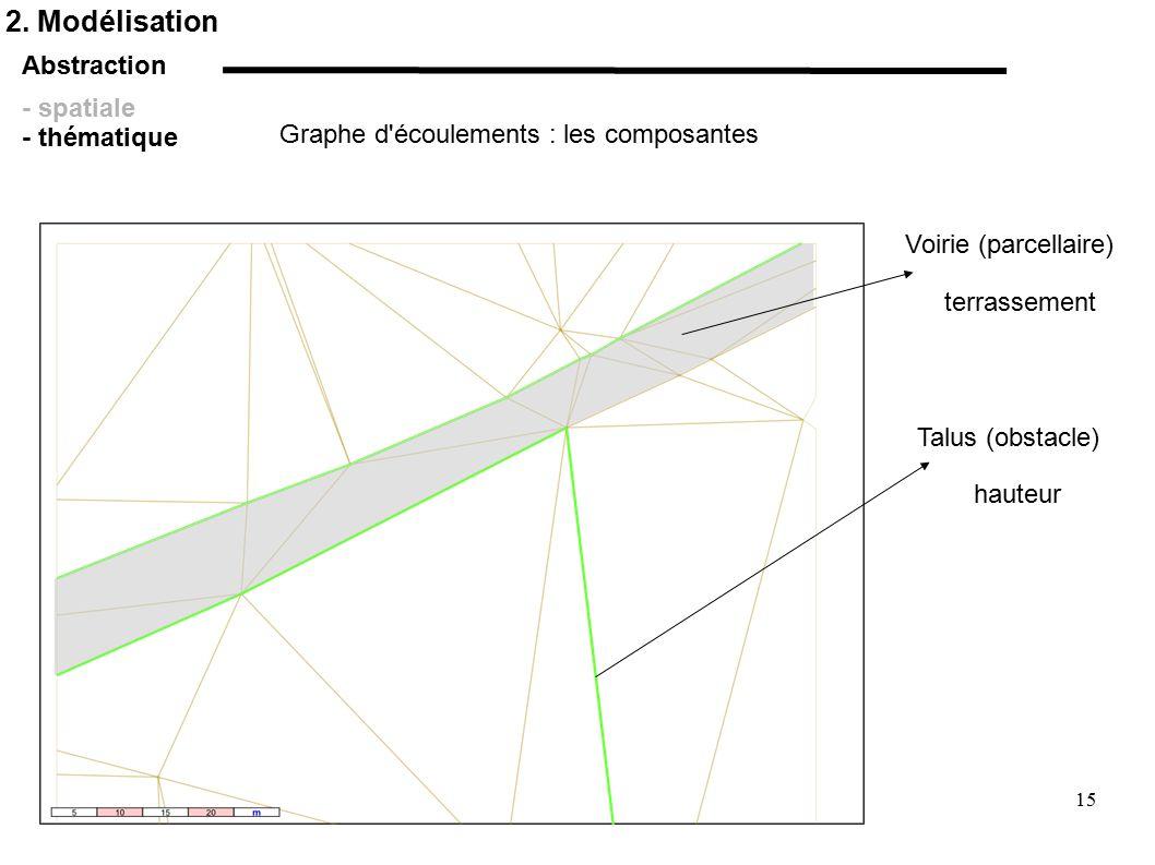 2. Modélisation Abstraction - spatiale - thématique