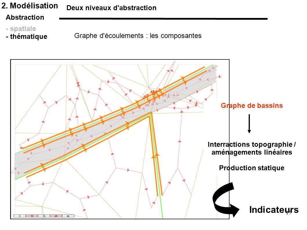 Interractions topographie / aménagements linéaires