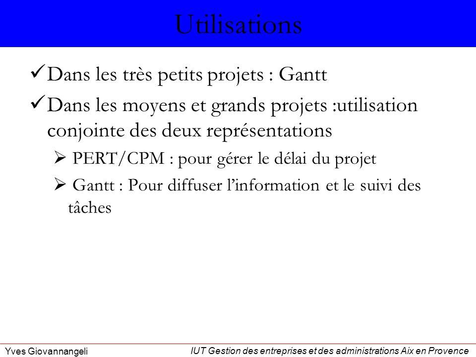 Utilisations Dans les très petits projets : Gantt