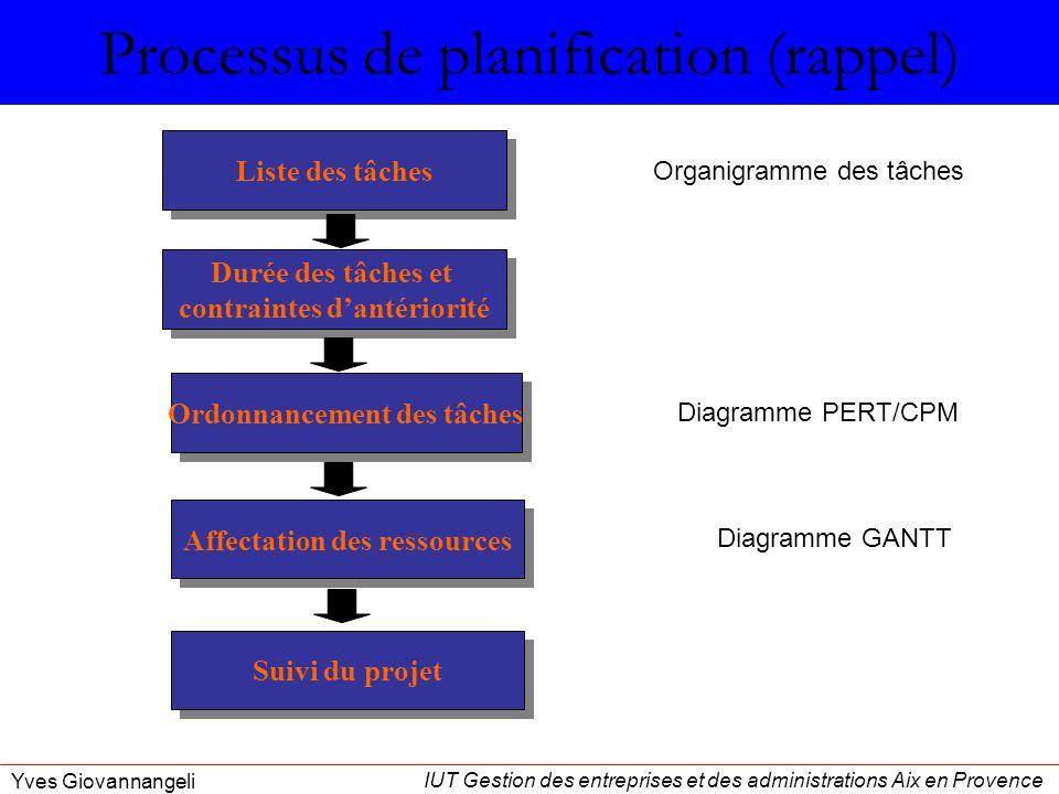 Processus de planification (rappel)