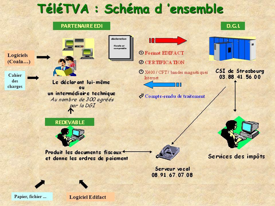TéléTVA : Schéma d 'ensemble