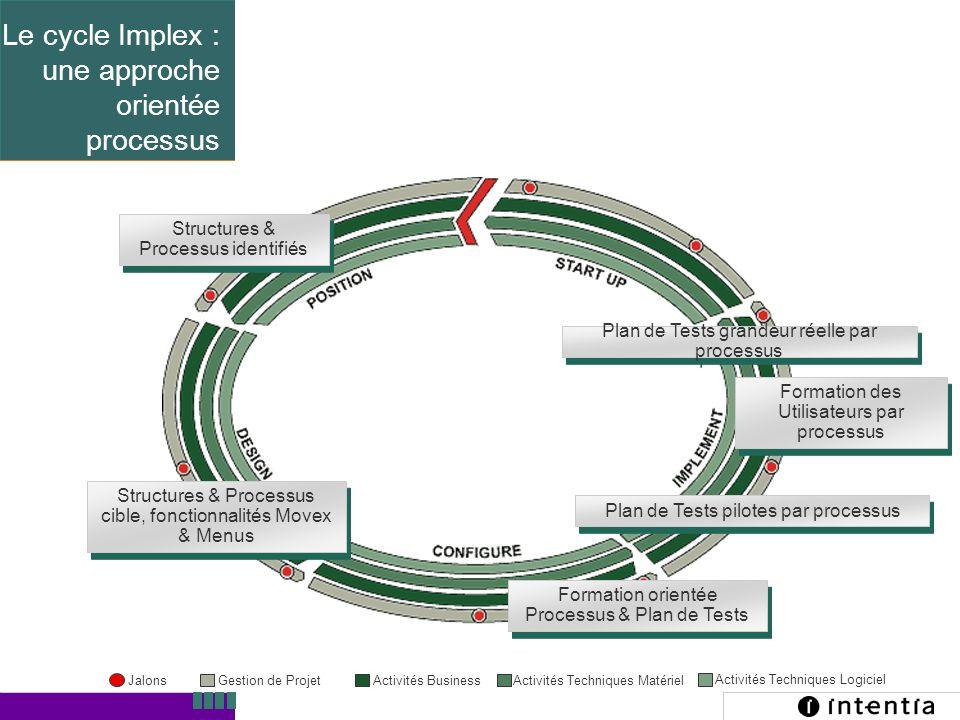 Le cycle Implex : une approche orientée processus