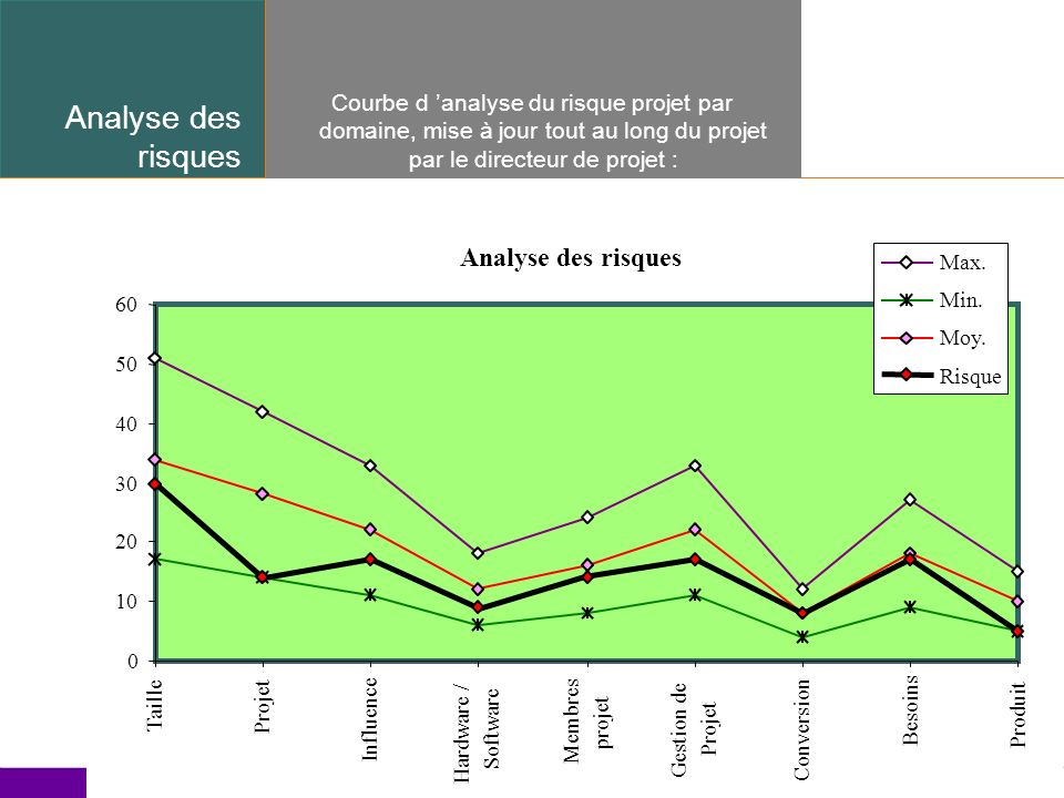 Analyse des risques Analyse des risques
