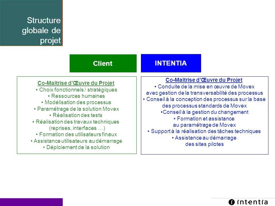 Structure globale de projet