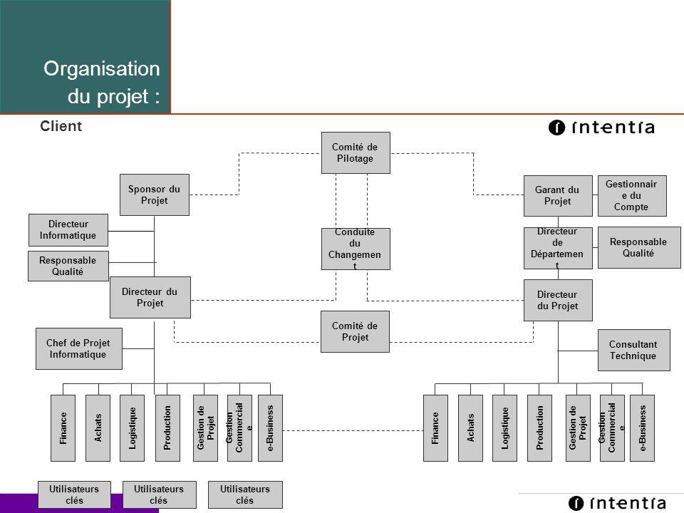 Organisation du projet : Client Structure de l 'équipe
