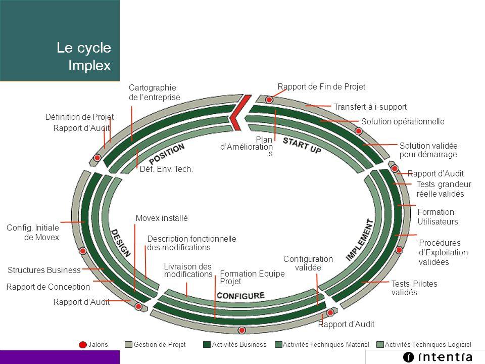 Le cycle Implex Cartographie. de l'entreprise. Rapport de Fin de Projet. Transfert à i-support. Définition de Projet.