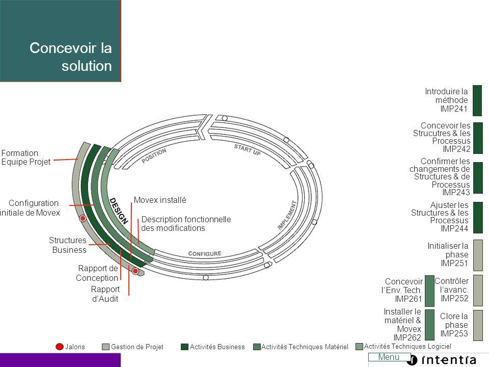 Concevoir la solution Introduire la méthode. IMP241. Concevoir les Strucutres & les Processus. IMP242.