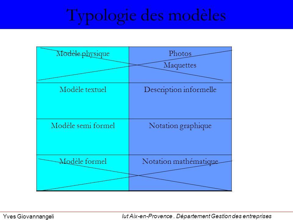 Typologie des modèles Modèle physique Photos Maquettes Modèle textuel