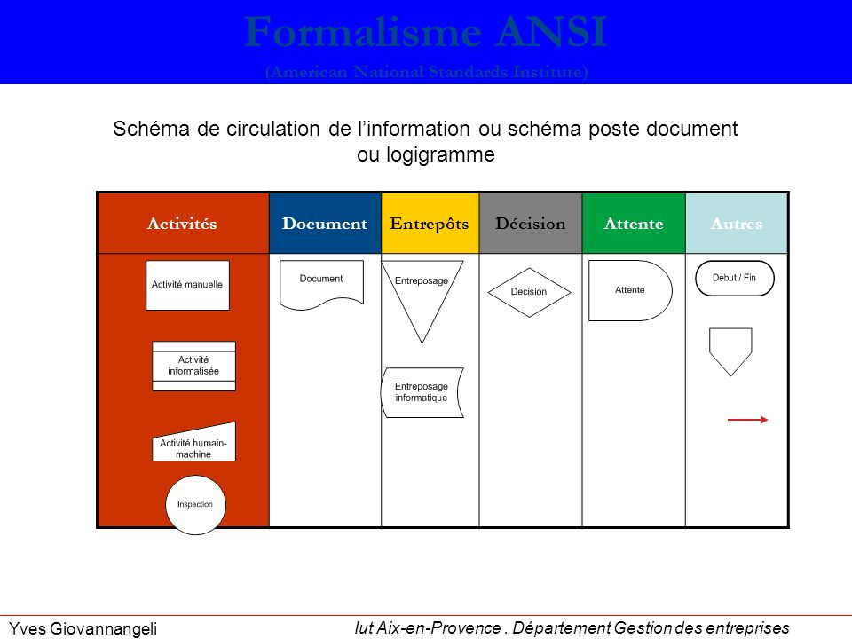 Formalisme ANSI (American National Standards Institute)