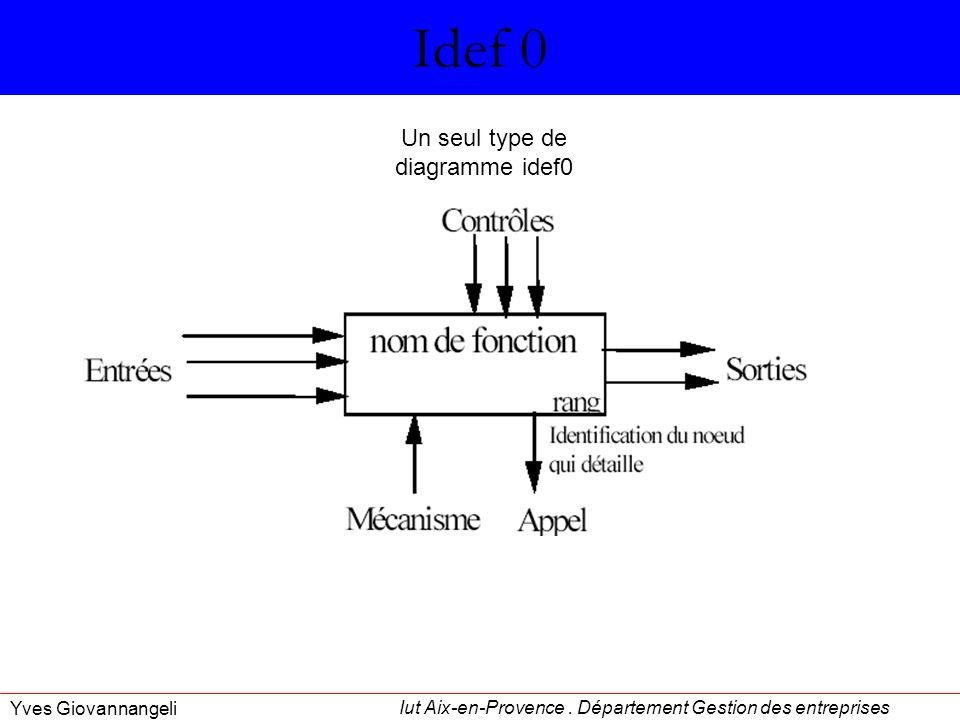 Un seul type de diagramme idef0