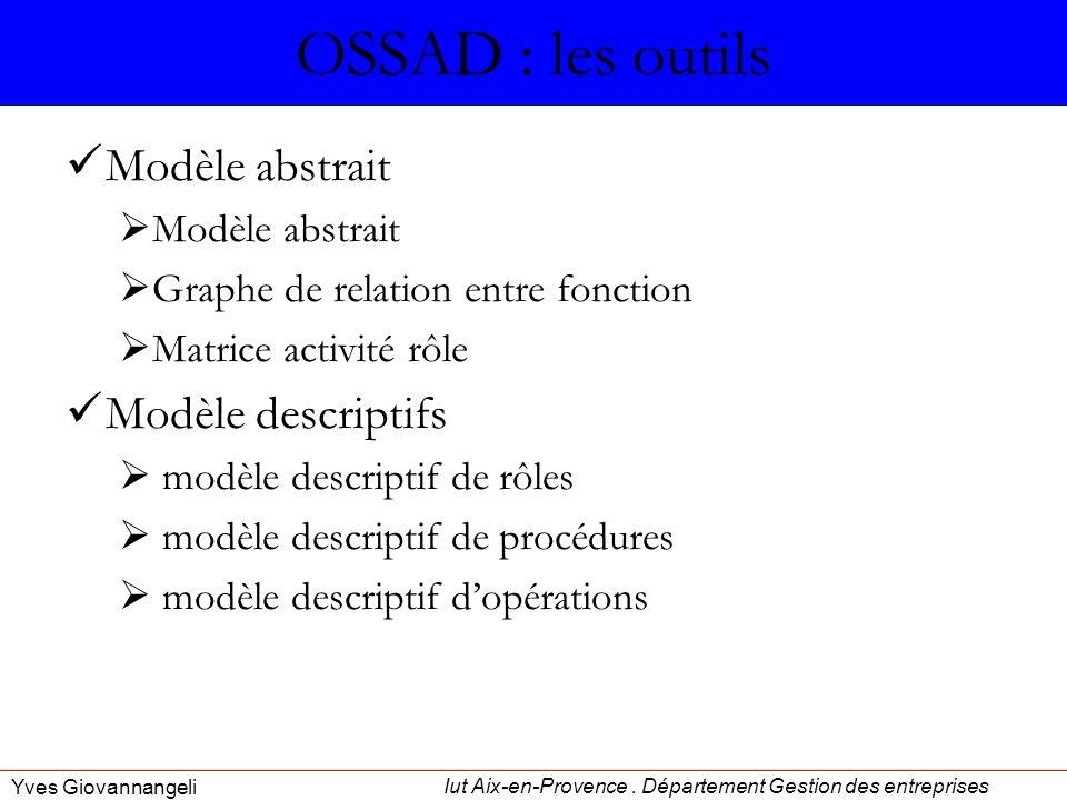 OSSAD : les outils Modèle abstrait Modèle descriptifs