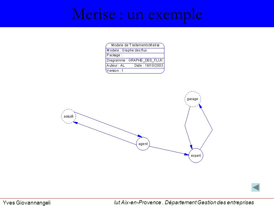 Merise : un exemple Yves Giovannangeli