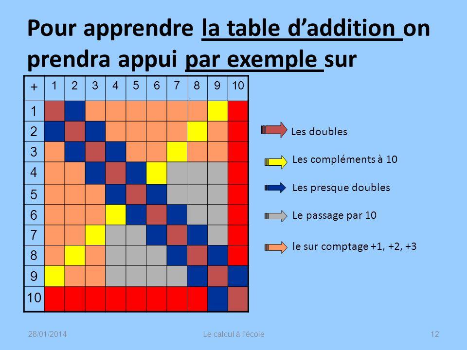 Pour apprendre la table d'addition on prendra appui par exemple sur