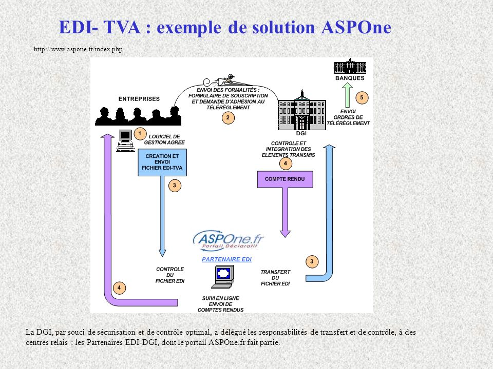 EDI- TVA : exemple de solution ASPOne