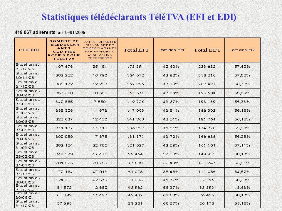 Statistiques télédéclarants TéléTVA (EFI et EDI)
