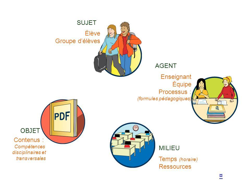 SUJET Élève Groupe d'élèves AGENT Enseignant Équipe Processus : OBJET