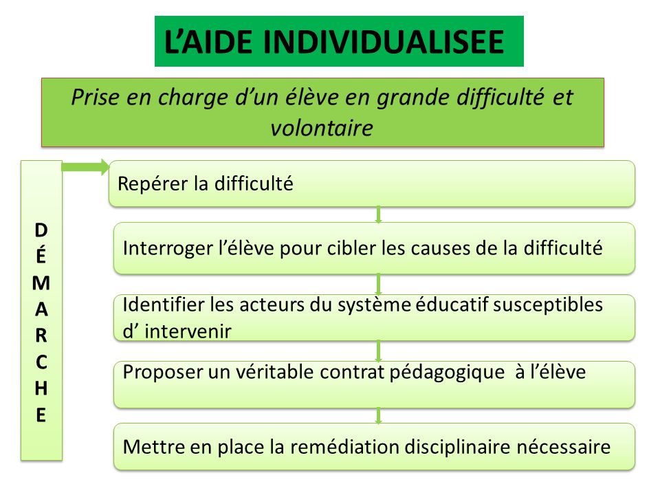 L'AIDE INDIVIDUALISEE