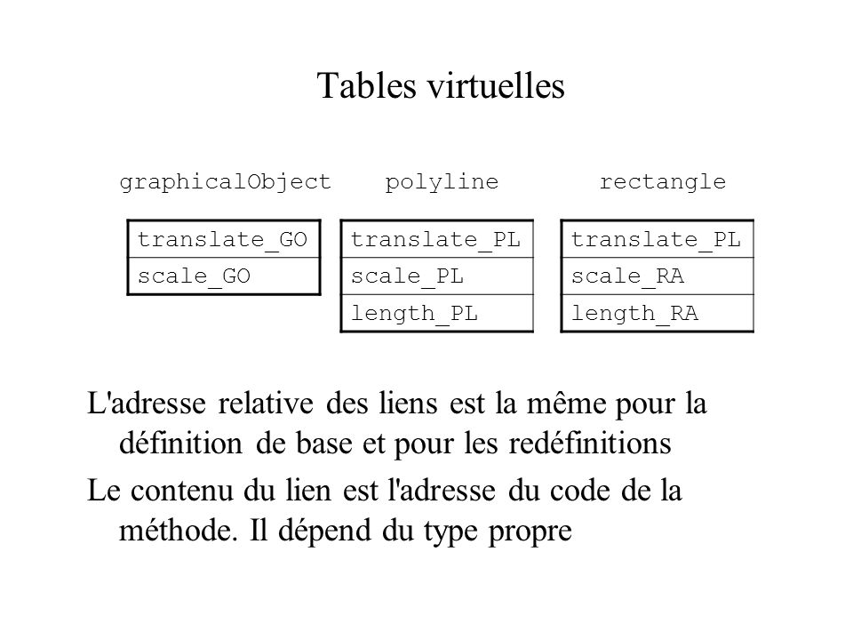 Tables virtuellesgraphicalObject polyline rectangle.