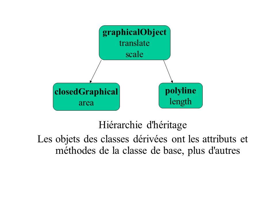 Hiérarchie d héritage Les objets des classes dérivées ont les attributs et méthodes de la classe de base, plus d autres.