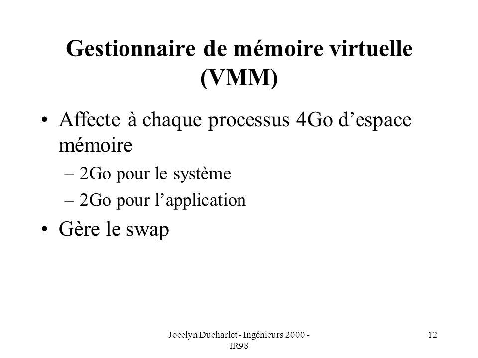 Gestionnaire de mémoire virtuelle (VMM)