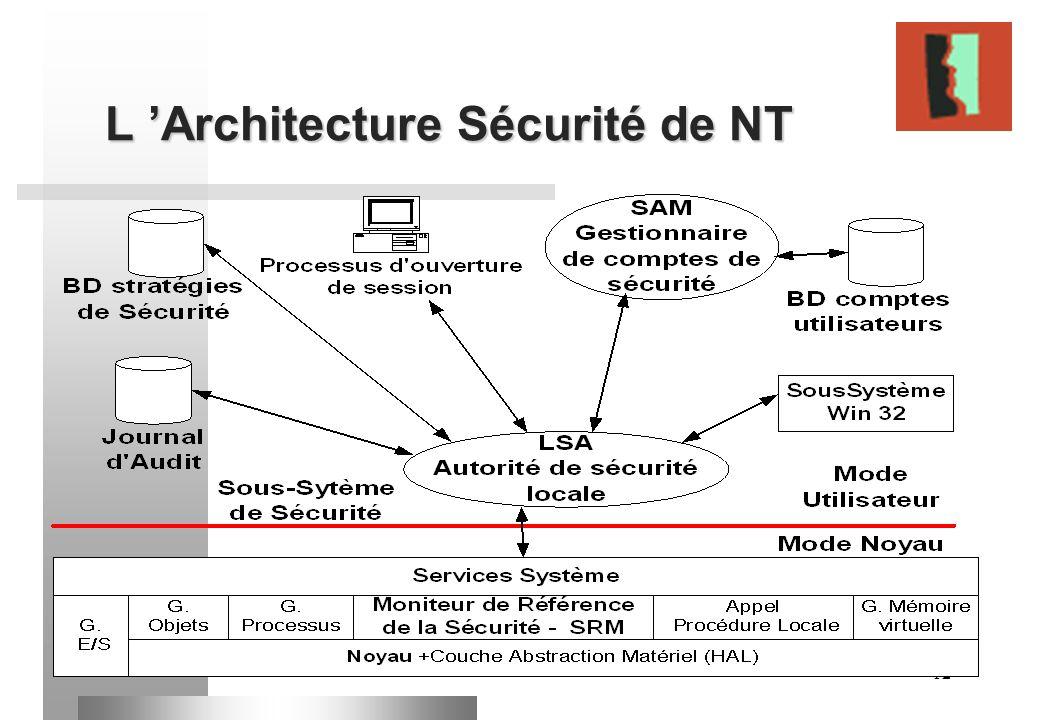 L 'Architecture Sécurité de NT
