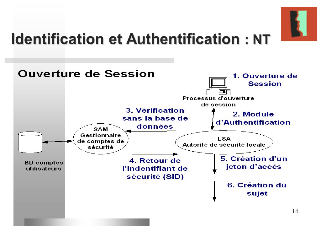 Identification et Authentification : NT
