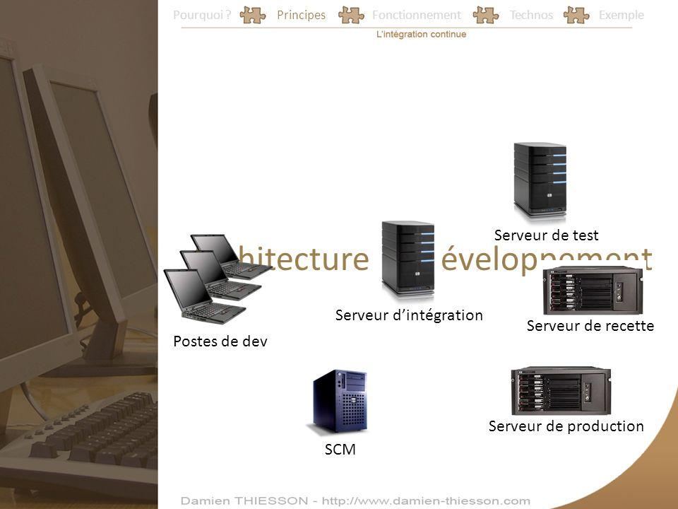 Architecture de développement
