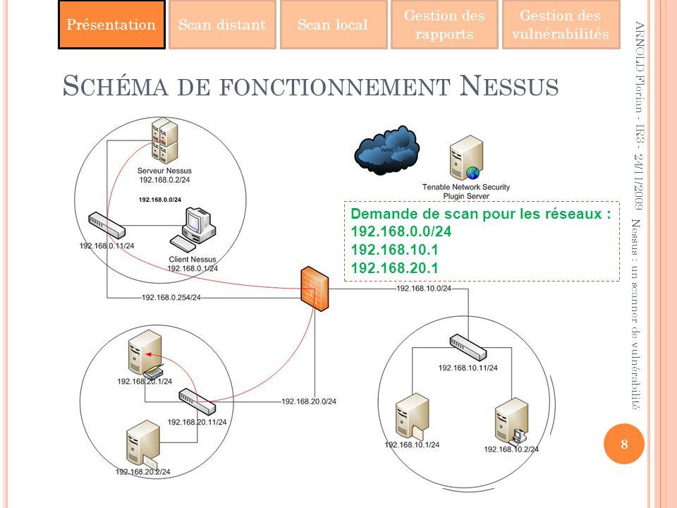 Schéma de fonctionnement Nessus