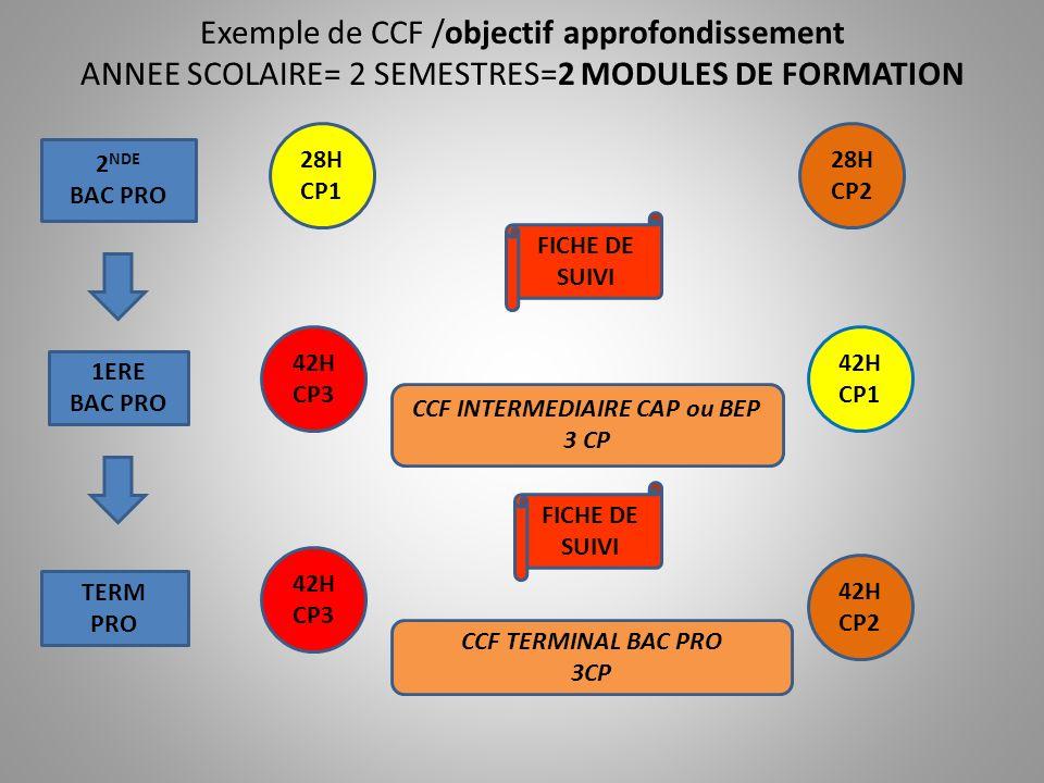 CCF INTERMEDIAIRE CAP ou BEP