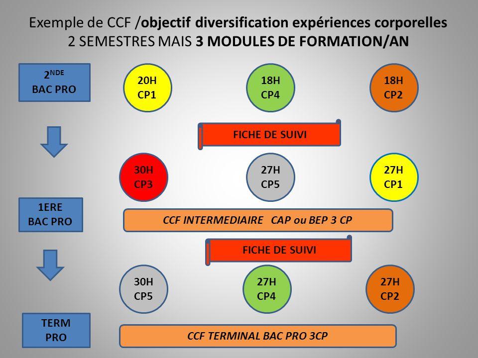 CCF INTERMEDIAIRE CAP ou BEP 3 CP