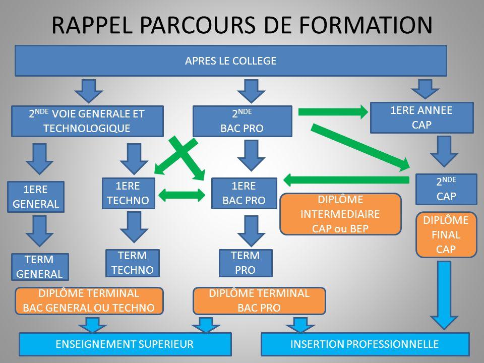 RAPPEL PARCOURS DE FORMATION