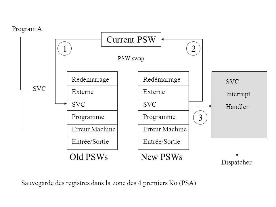 Current PSW 1 2 3 Old PSWs New PSWs Program A Redémarrage Externe SVC