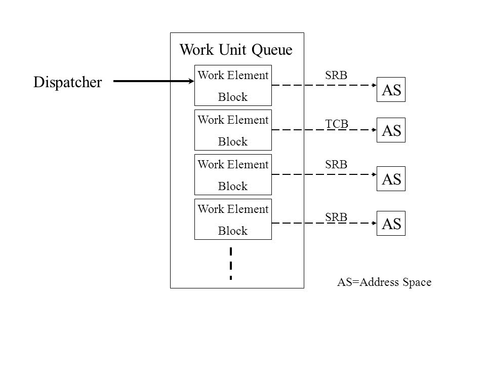 Work Unit Queue Dispatcher AS AS AS AS Work Element Block SRB